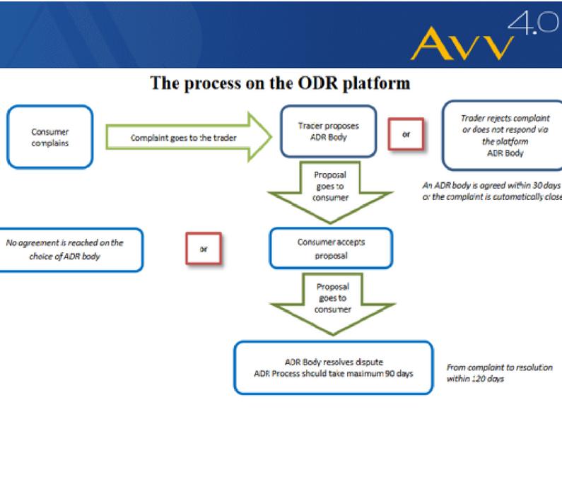 Il diagramma che illustra la procedura di On line dispute resolution