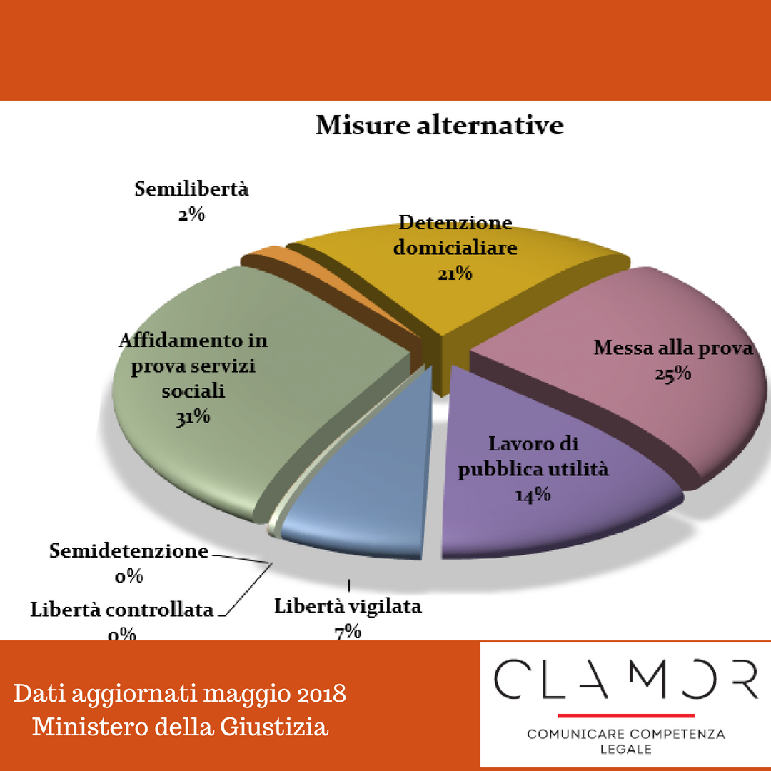 Grafico a torta con percentuali Misure alternative al carcere