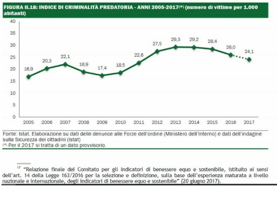 La tabella illustra l'indice dei reati predatori 2005 - 2017