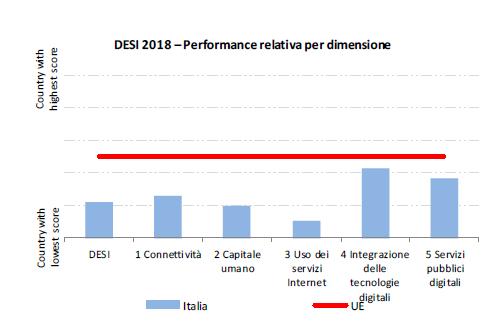 La tabella fotografa il livello di digitalizzazione in Italia nel 2018 rispetto ai cinque ambiti analizzati dal DESI