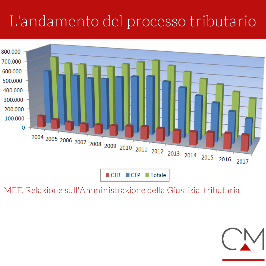 Tabella con l'andamento del processo tributario 2004-2017