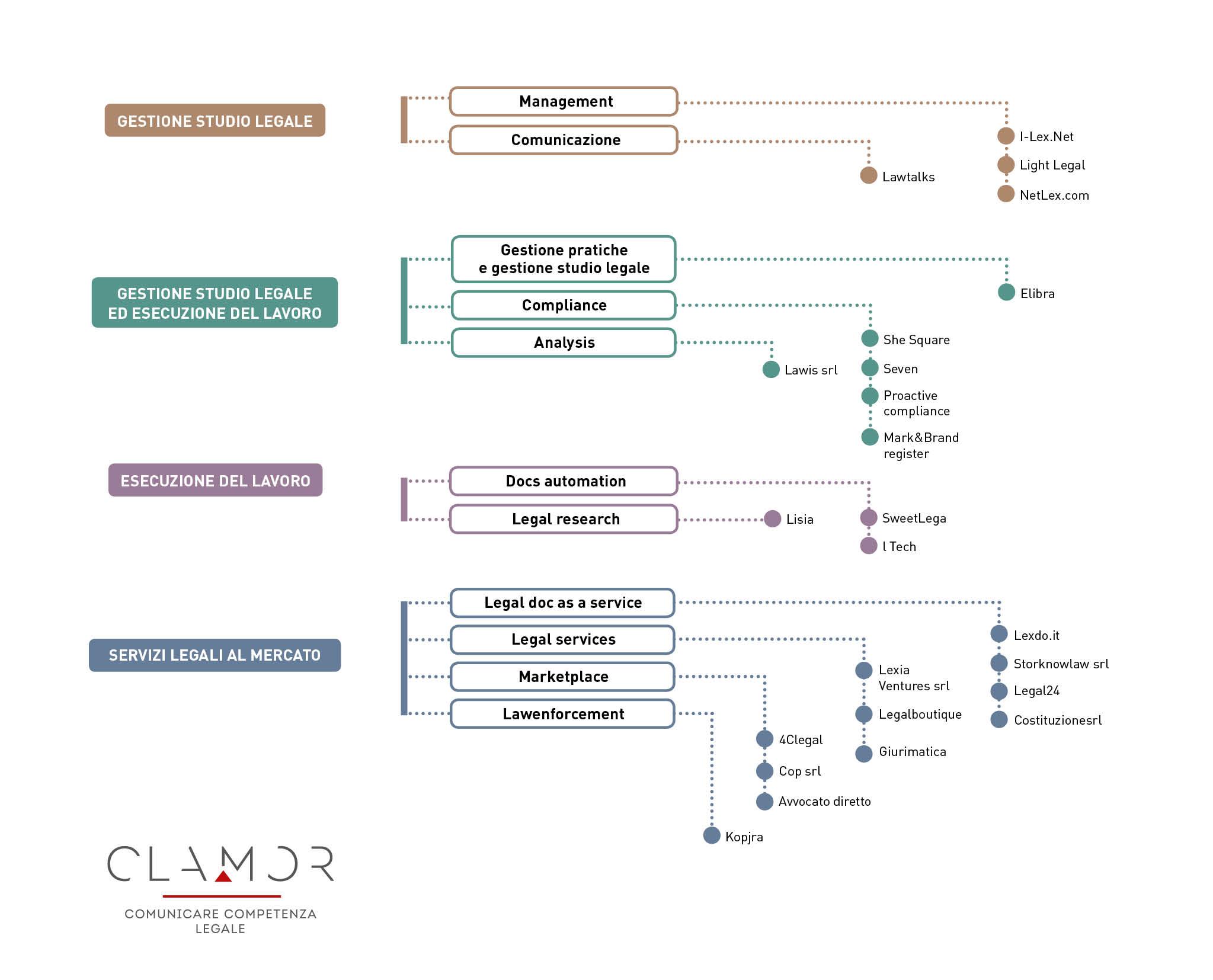 Una mappa che riporta i nomi delle llegalTech italiane
